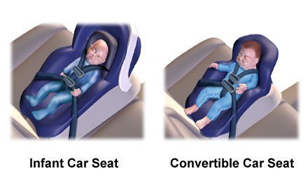 Pictures of correct placement of car seats for infants