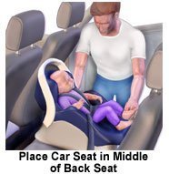 Picture of car seat placed in middle of back seat