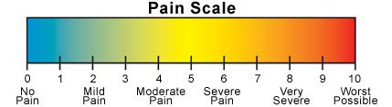 Pain scale with numbers 0 through 10
