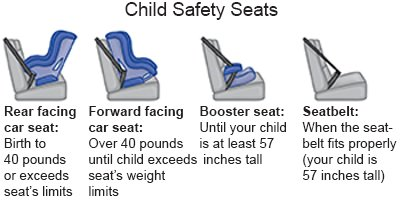 Child Safety Seats THA