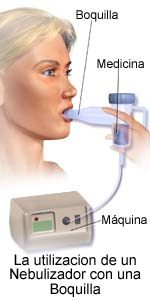 Using a Nebulizer with a Mouthpiece