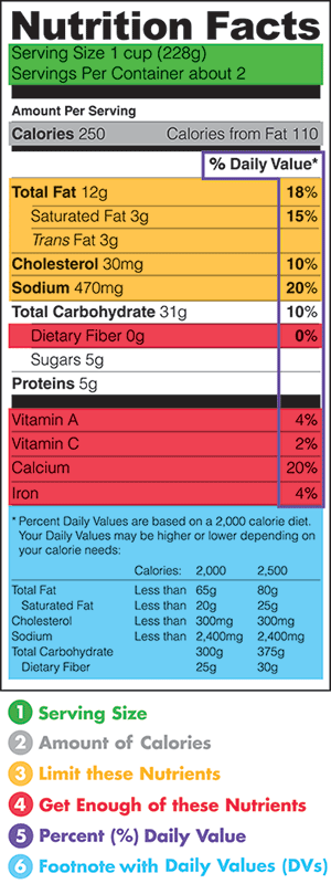 Nutrition Facts Label - color coded 300 pix