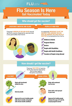 Download this graphic from Flu.gov