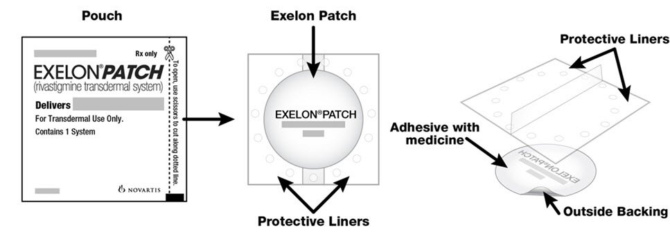 Exelon patch