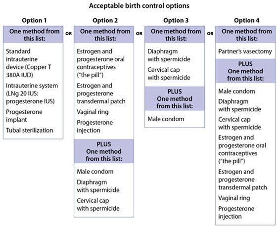 sex before antibiotics started birth control