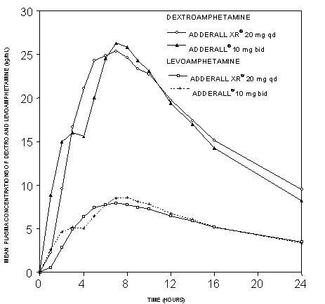 Figure 1 Mean D Amphetamine And L Plasma Concentrations Following Administration Of Adderall Xr 20 Mg 8 Am Immediate Release 10