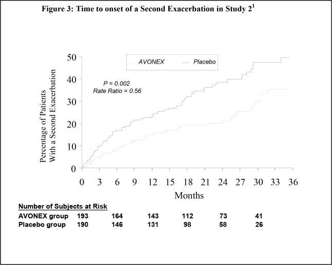 The Relative Rate Of Developing A Second Exacerbation In Avonex Group Was 0 56 Placebo 95 Confidence Interval 38 To 81