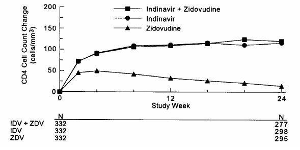 Indinavir Crixivan Side Effects